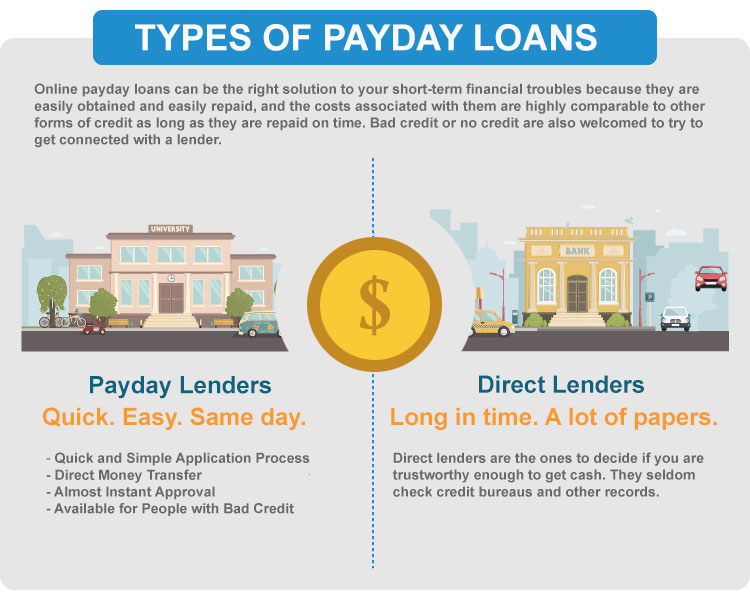 Types of payday loans in Reid Hope King (TX)